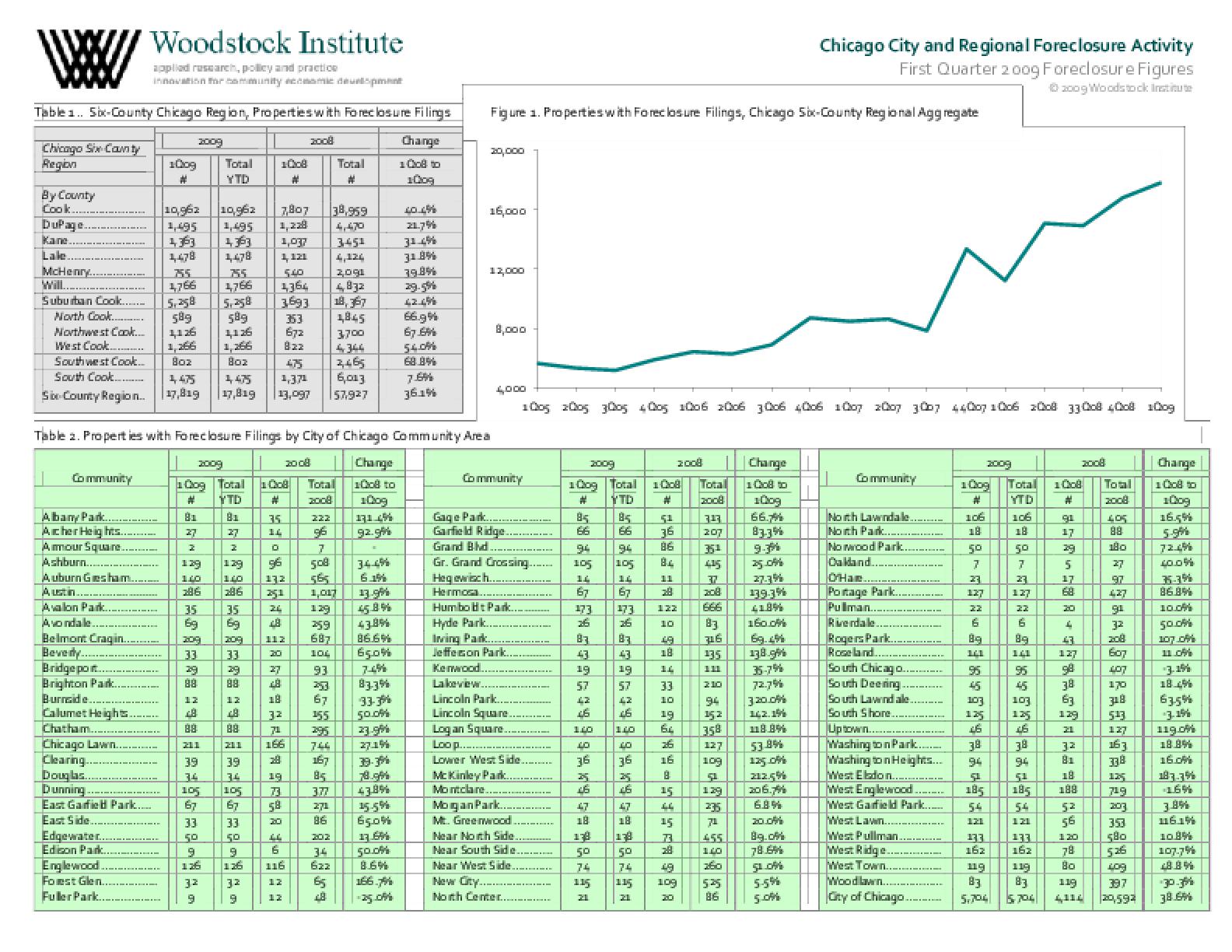 First Quarter 2009 Foreclosure Filings