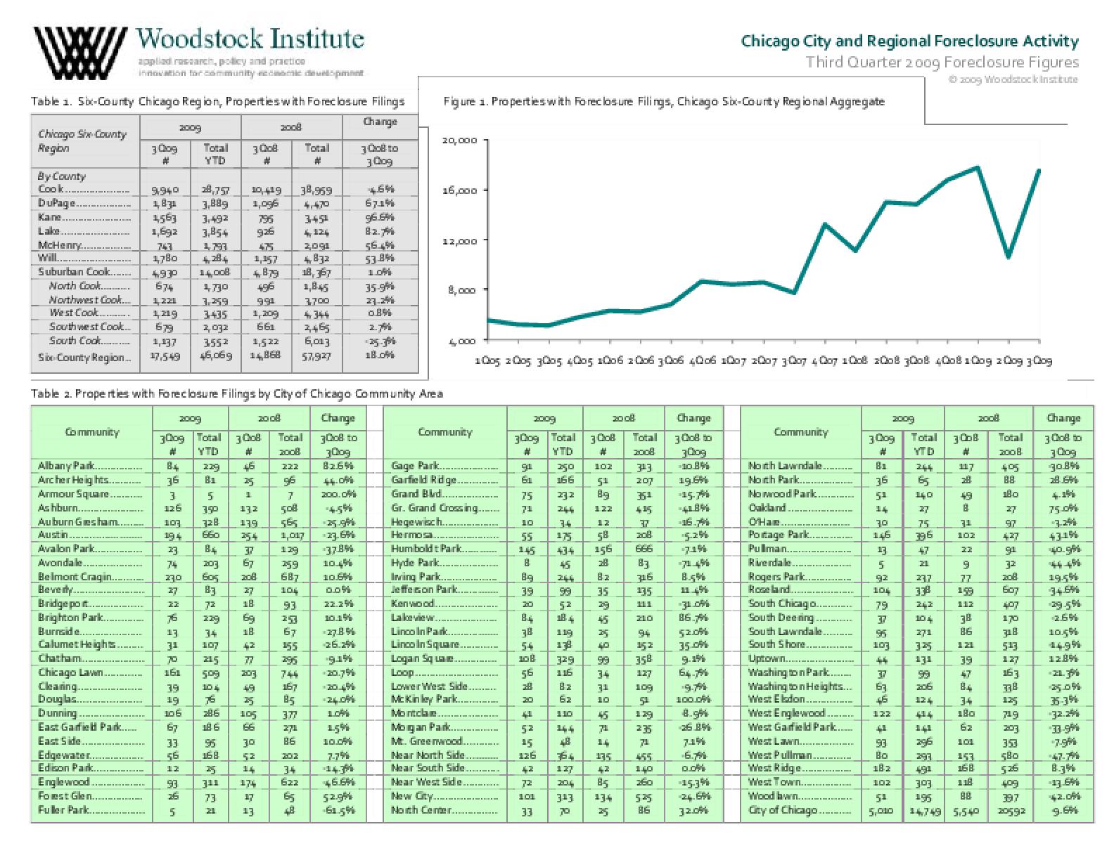 Third Quarter 2009 Foreclosure Filings