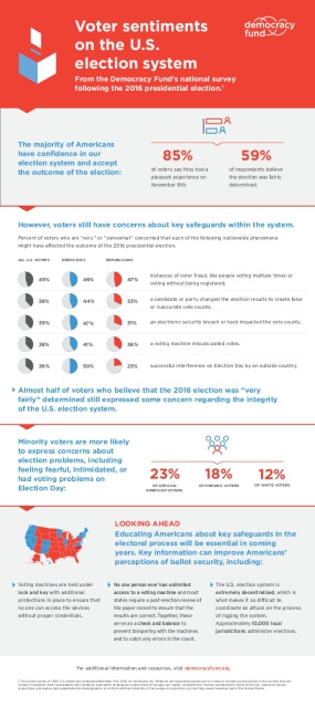 Voter Sentiments on the U.S. Election System
