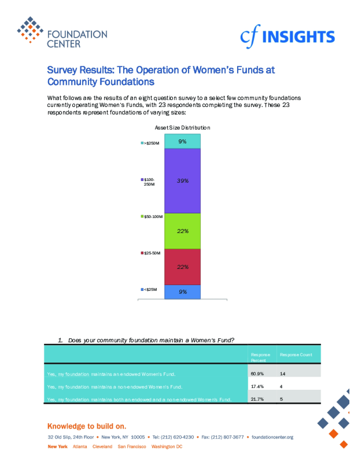 Survey Results: The Operation of Women's Funds at Community Foundations