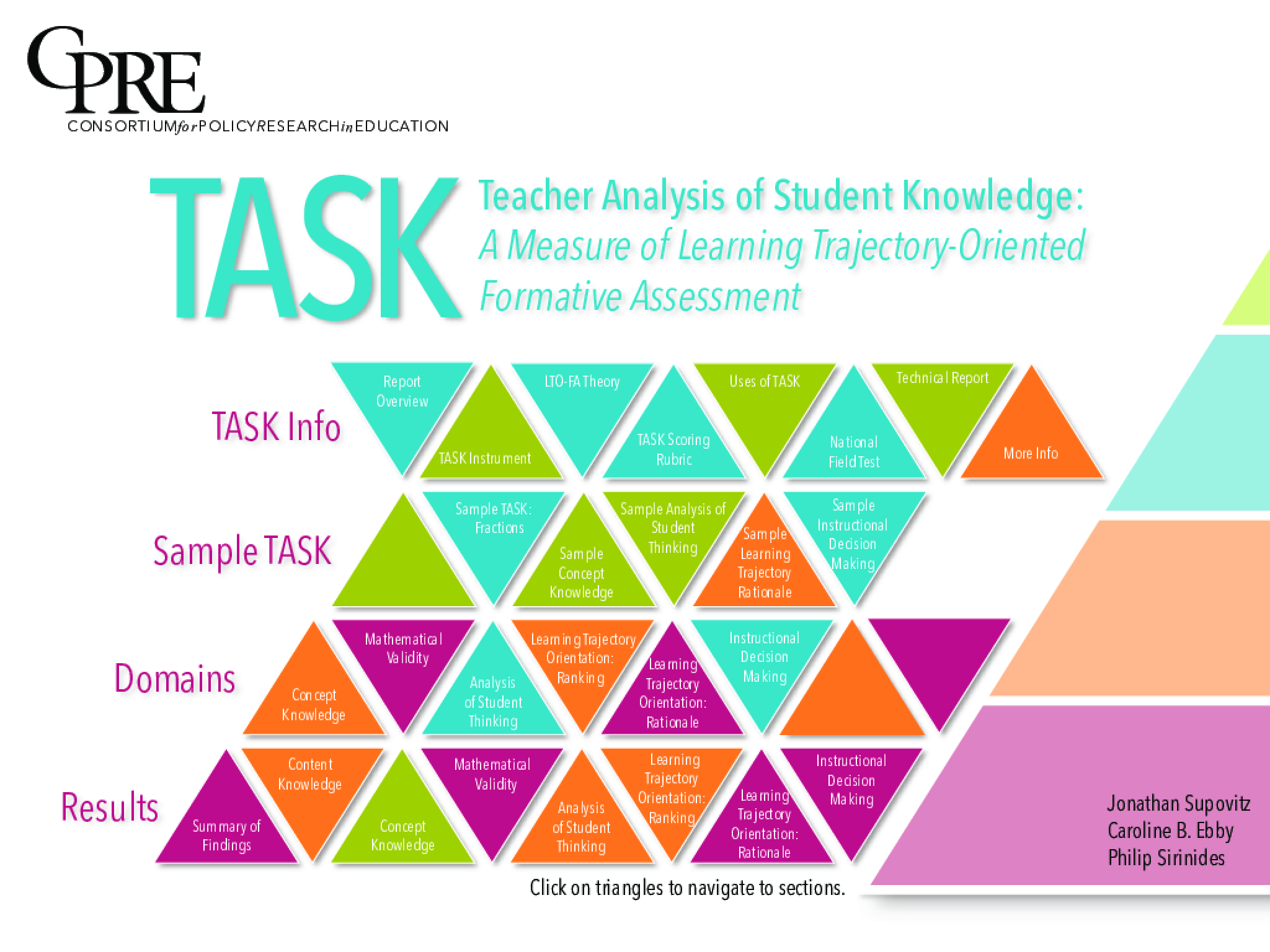 TASK: A Measure of Learning Trajectory-Oriented Formative Assessment