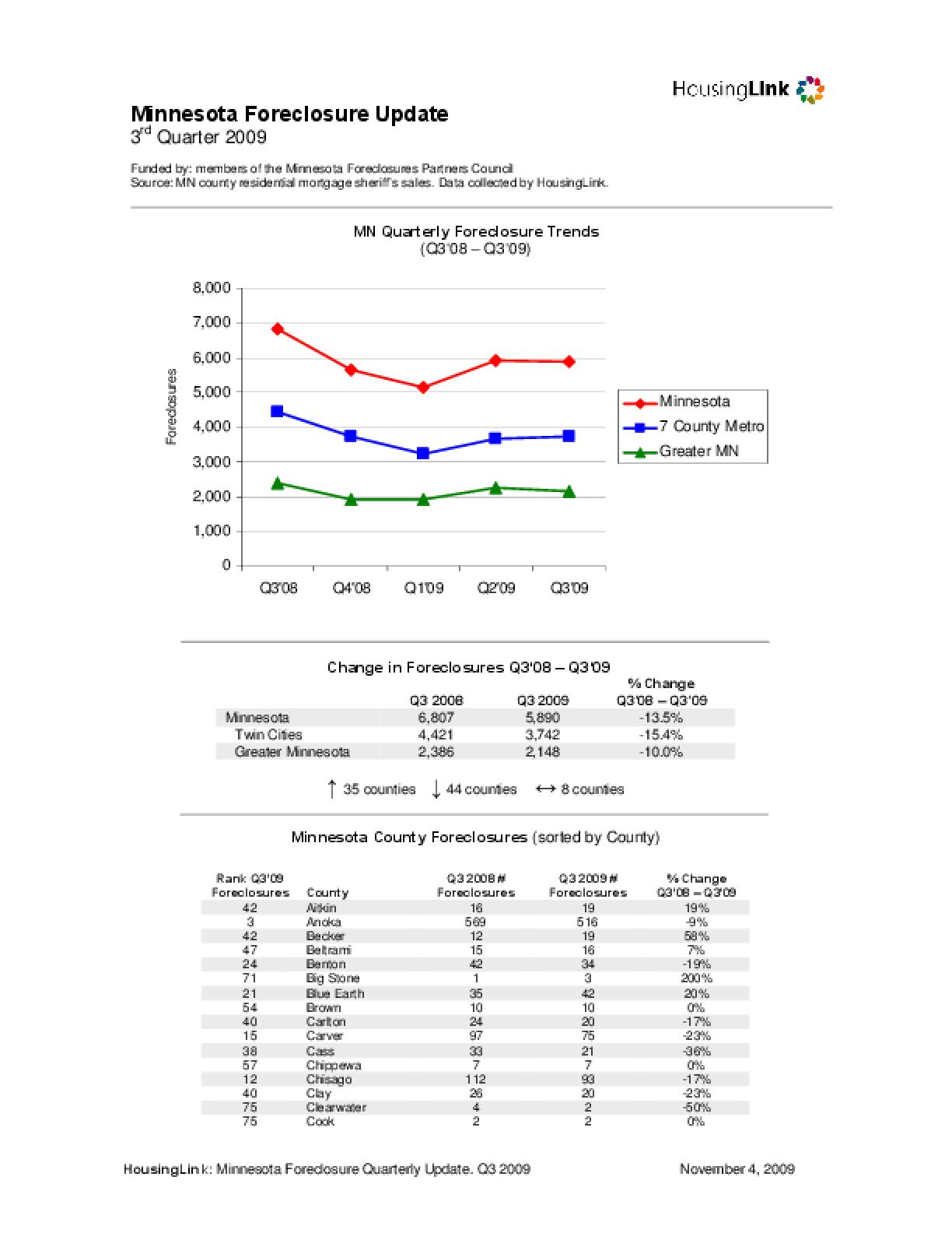 Foreclosures in Minnesota: Q3 2009 Summary Report