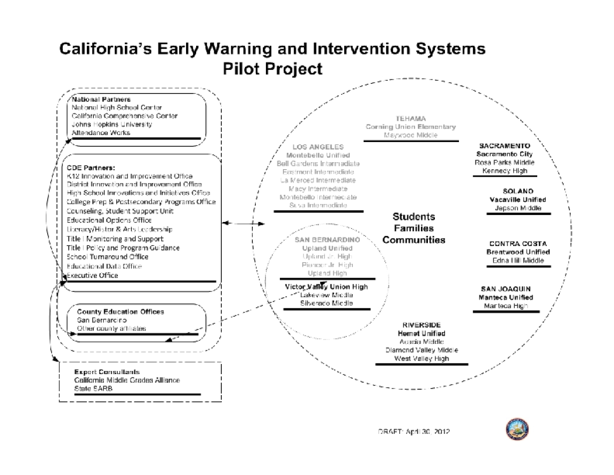 California's Early Warning and Intervention Systems Pilot Project