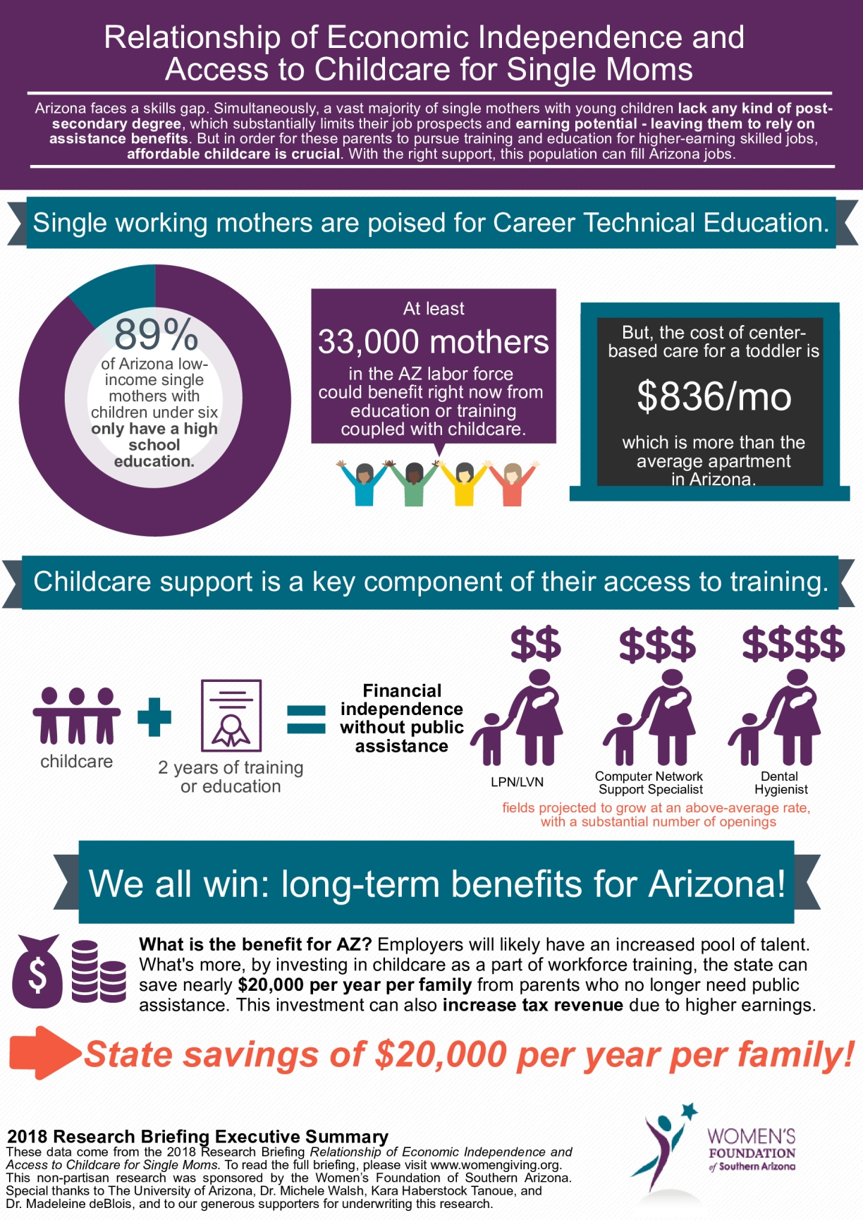 Relationship of Economic Independence and Access to Childcare for Single Moms: Infographic