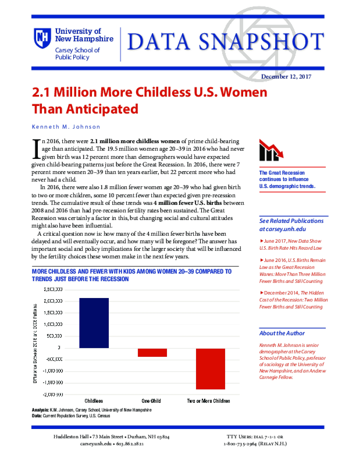 Data Snapshot: 2.1 Million More Childless U.S. Women Than Anticipated