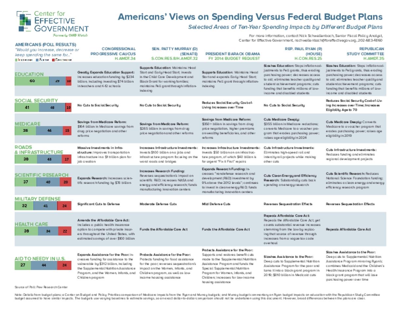 Americans' Views on Spending Versus Federal Budget Plans