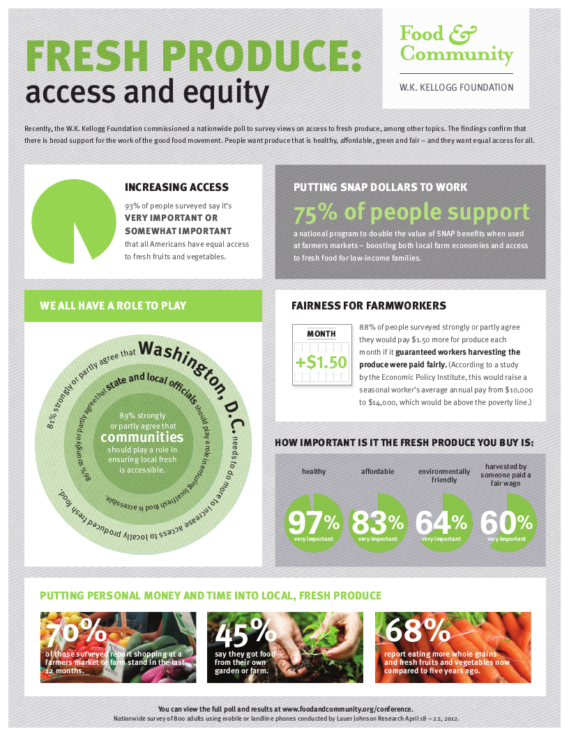 Fresh Produce: Access and Equity