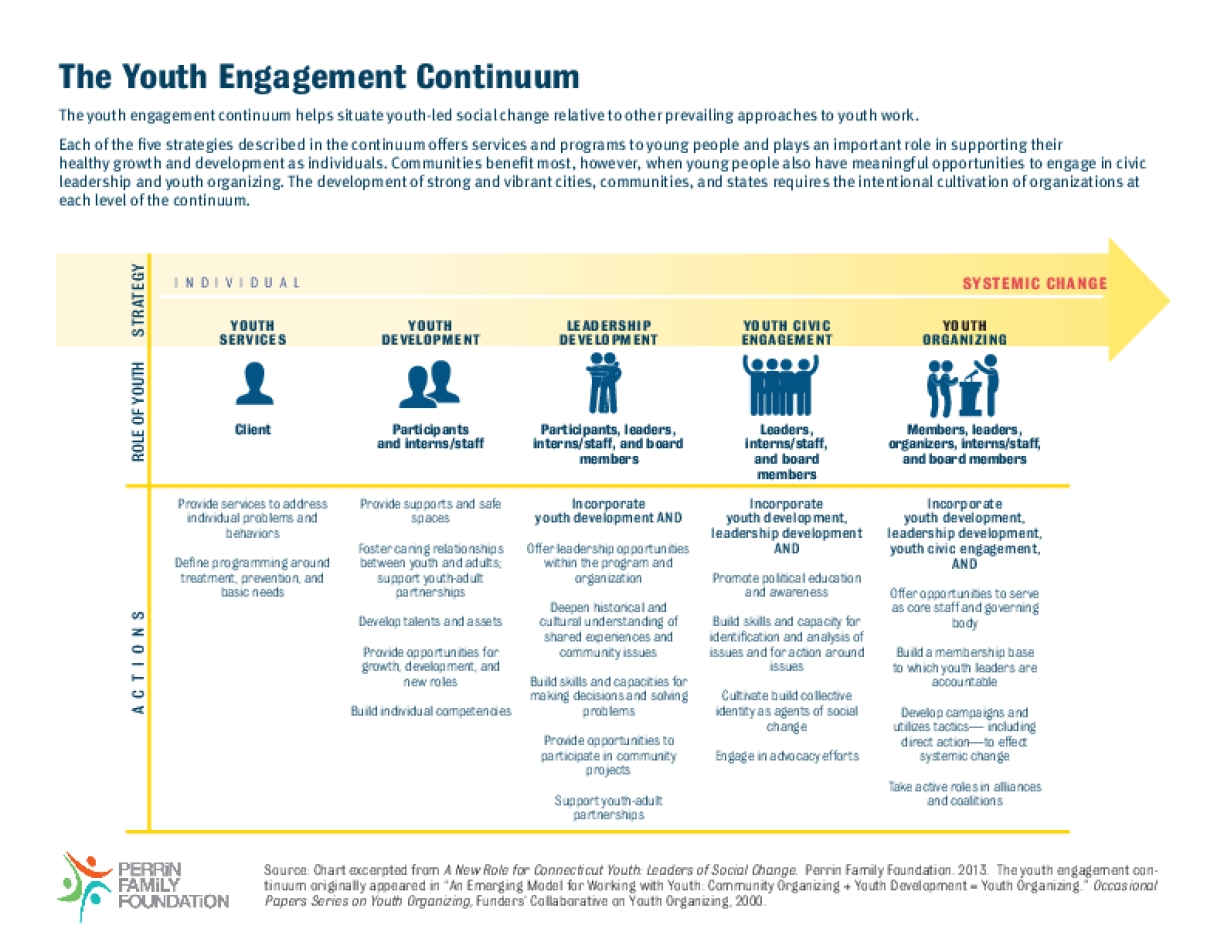 The Youth Engagement Continuum