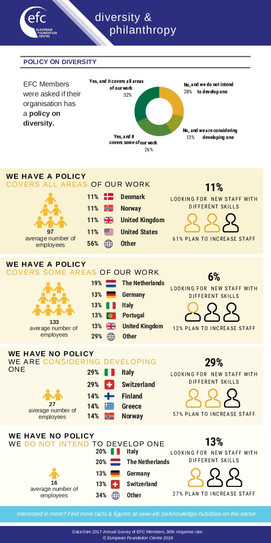 Diversity and Philanthropy