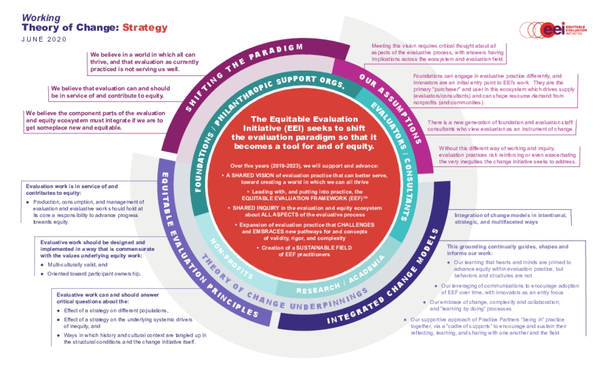 Equitable Evaluation Initiative Theory of Change