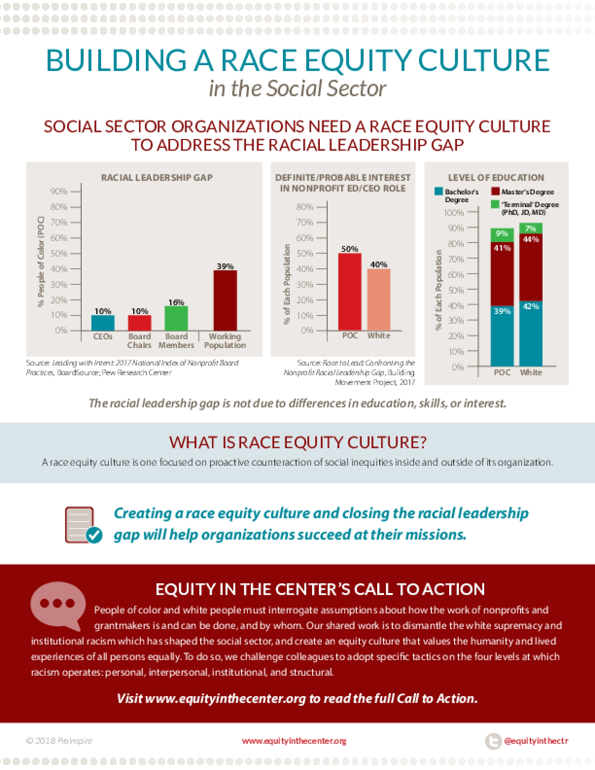 Building a Race Equity Culture in the Social Sector