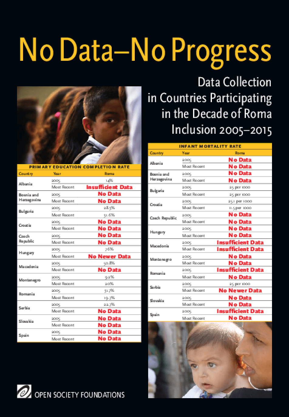 No Data -- No Progress: Data Collection in Countries Participating in the Decade of Roma Inclusion 2005-2015